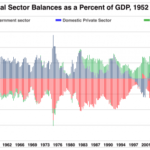 Sectoral balances and Clinton's budget surplus